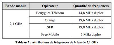 ARCEP 700 MHz