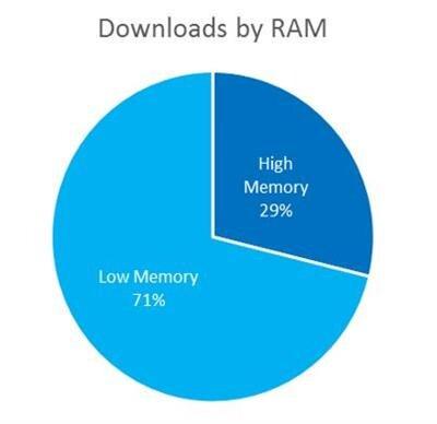 Windows Phone Parts de marché