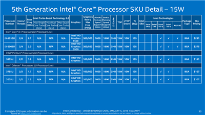 Intel Broadwell Core