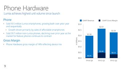 Microsoft Resultats Q2 15