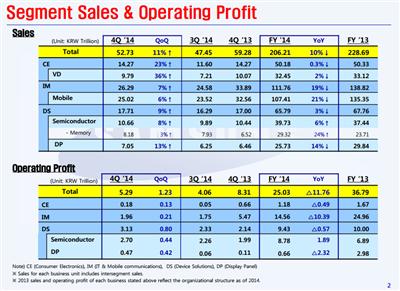 Samsung résultats FY14