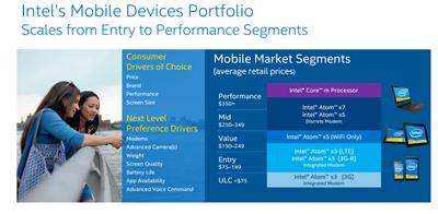 Intel MWC 2015