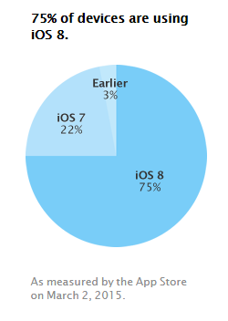 Fragmention Android iOS mars 2013