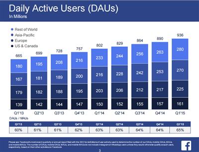 Facebook Q1 2015