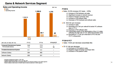 Sony FY15 Results