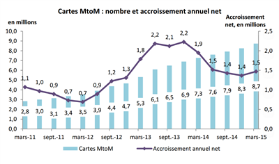ARCEP 2015 Mobile MtoM