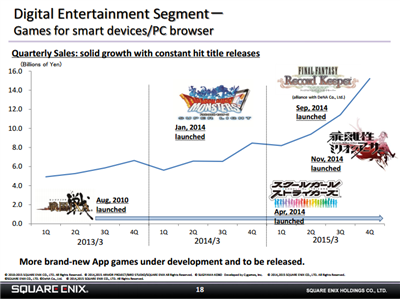Square Enix FY 15 Mobile