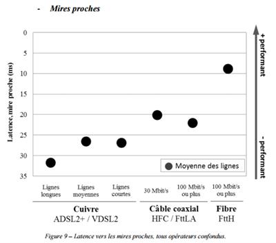 ARCEP Qualité service fixe T1 2015