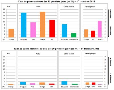 ARCEP QoS fixe 1er trimestre 2015