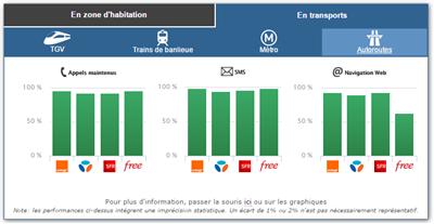 ARCEP  qualité mobile 2015