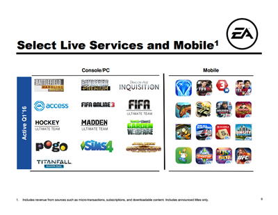 Electronic Arts Q1FY15