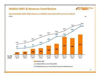 Alibaba Juin 2015