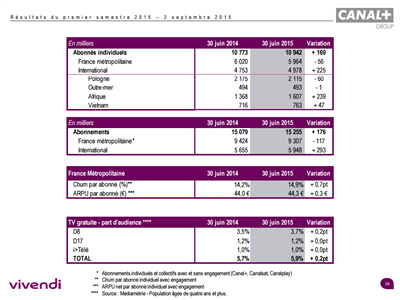 Vivendi S1 2015