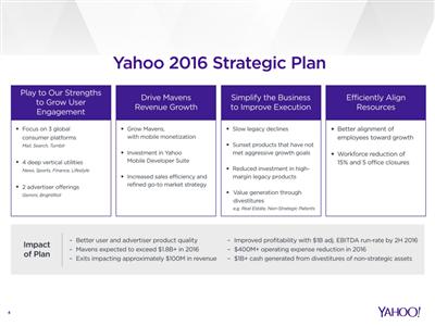 Yahoo Résultats 2015