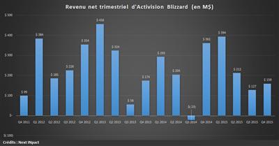 Activision Q4 15