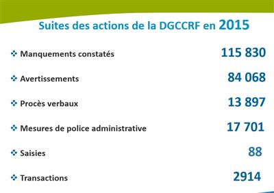 Bilan DGCCRF 2015