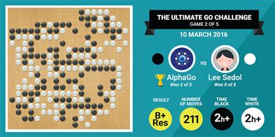 Jeu de Go AlphaGo