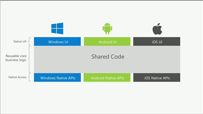 Microsoft Build Xamarin