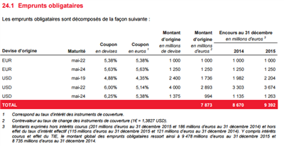 SFR Emprunts et Obligations