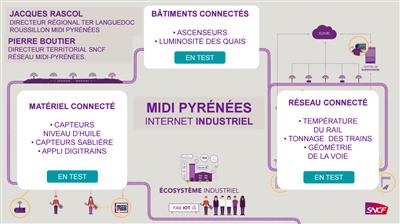 SNCF Internet industriel