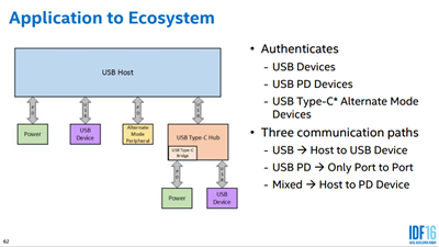 USB Type-C Authentication