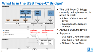 USB Type-C Bridging