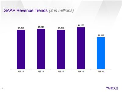 Yahoo Resultats Q1 16