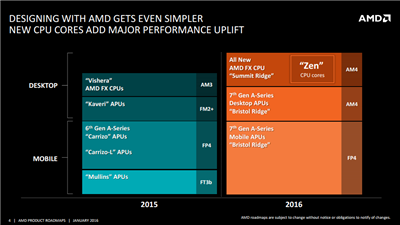 AMD Roadmap Mars 2016