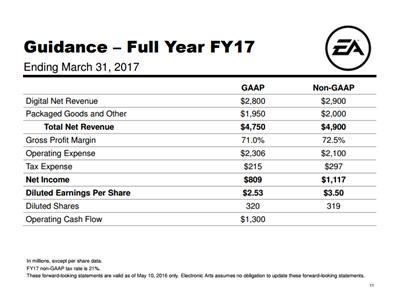 Electronic Arts EA Q4 FY16