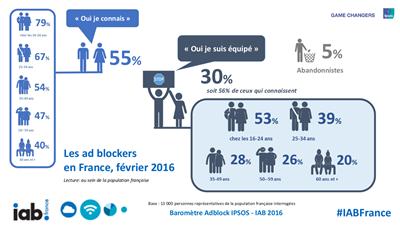 Etude IAB Adblock France