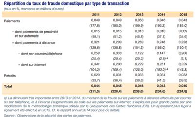 Securité carte bancaires 2015