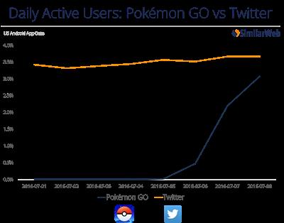 Pokémon Go Audience