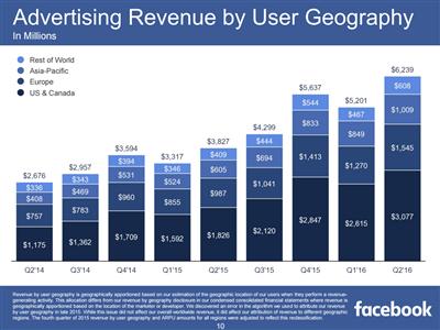 Facebook T2 2016 revenus pub