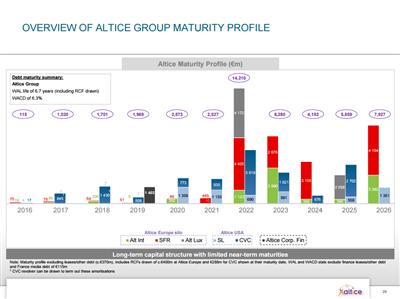 Dette Altice Q2 16