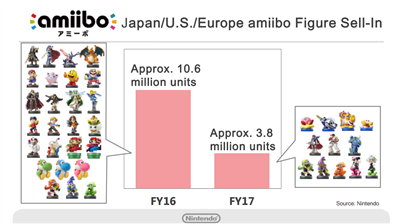 Nintendo H1 2016