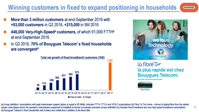 Bouygues Telecom Q3 16