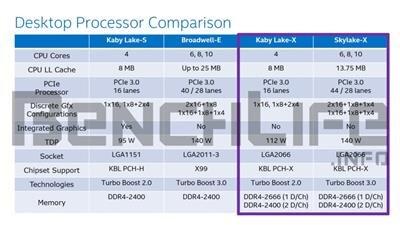 Kaby Lake-X Skylake-X