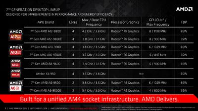 AMD Bristo Ridge AM4