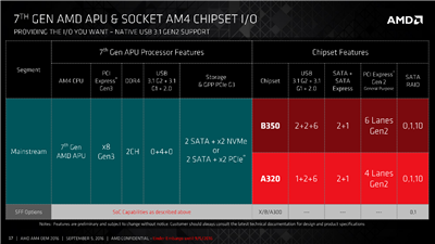 AMD Bristo Ridge AM4