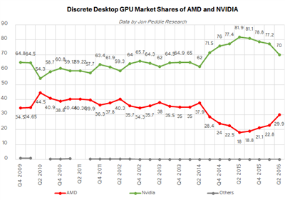 GPU Market John Peddie Research JPR