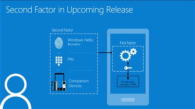 Windows Hello Companion Device Framework