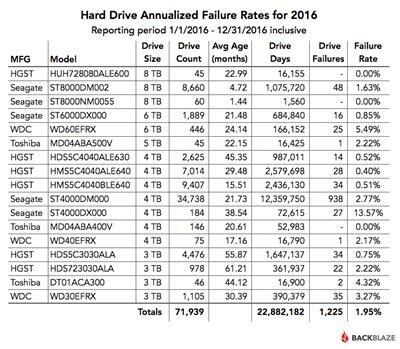 Blackblaze taux de panne HDD disques durs 2016