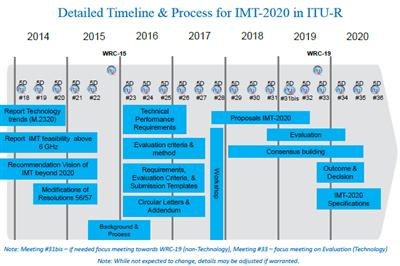 ITU 5G