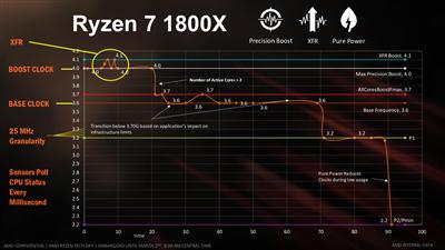 AMD Ryzen Slides Launch