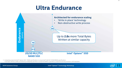 Intel Optane SSD DC P4800X Series