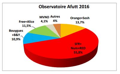 Afutt 2016