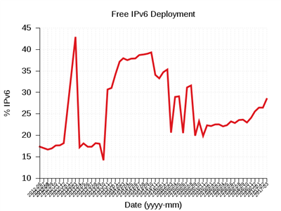IPv6 Free World Launch