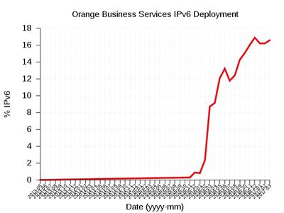 IPv6 OBS World Launch