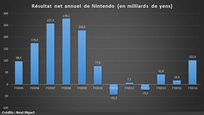 Nintendo 2005-2016