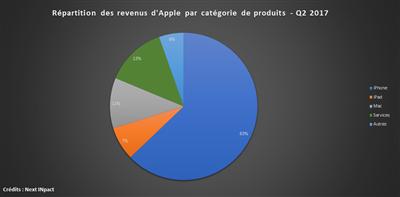 Apple Q2 16